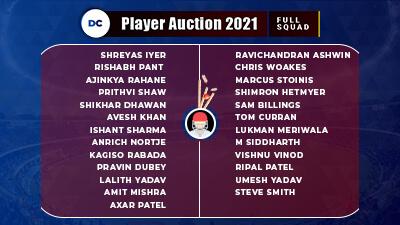 DC IPl 2021 Squads: Complete list of Delhi Capitals Players