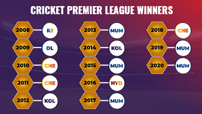 List of IPL winners of All Seasons