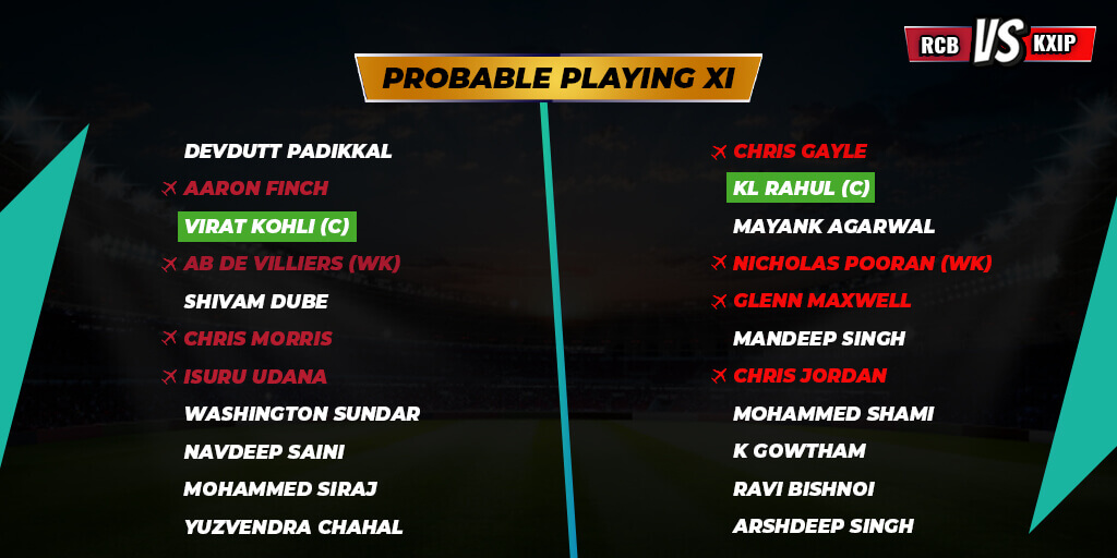 RCB V/S KXIP (31st Match ) Pre-Match Analysis (Today's Match Prediction Dream 11 )
